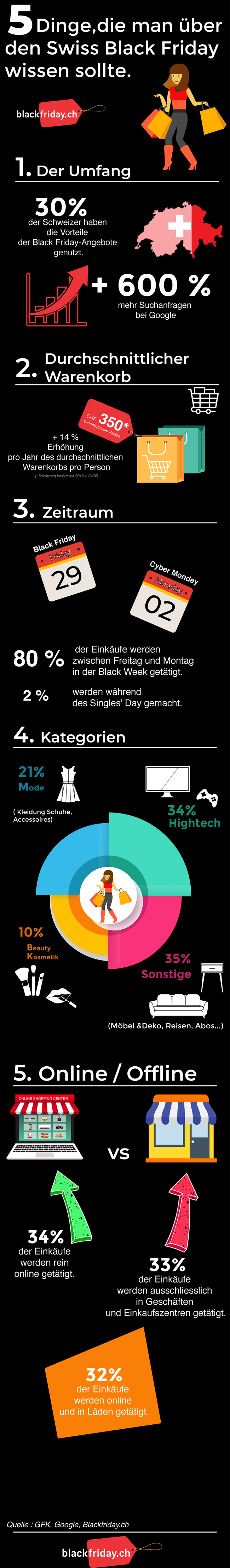 Black Friday Schweiz infografik