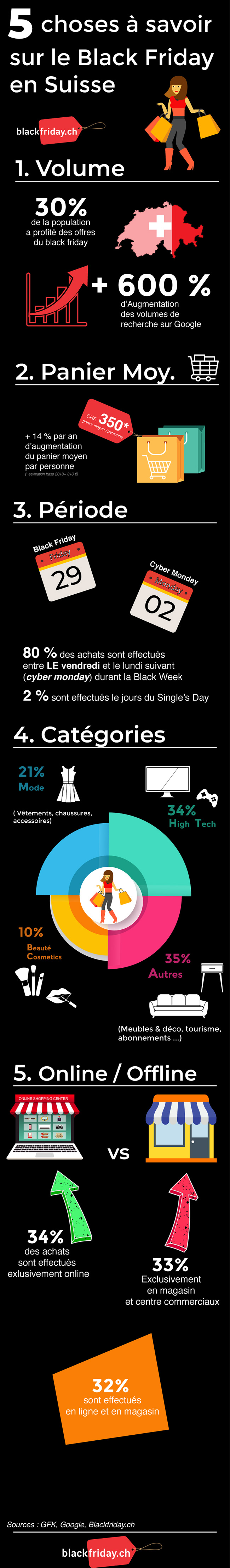 Black Friday Suisse infographie